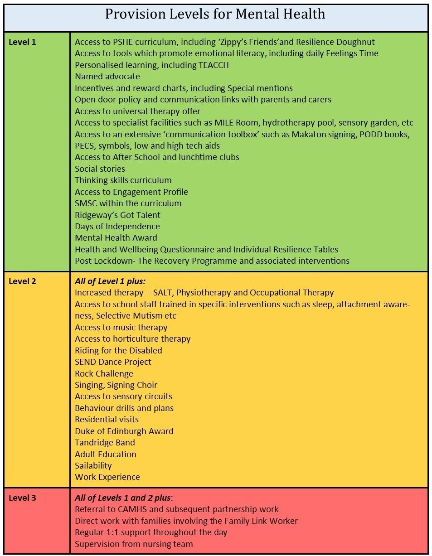 Mental Health Provision Map 020221 v1
